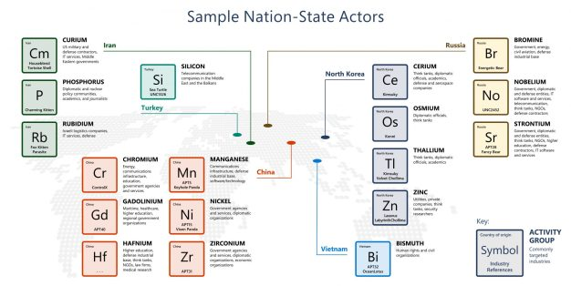Russia-linked nation-state actor