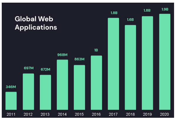 Global Web App Security