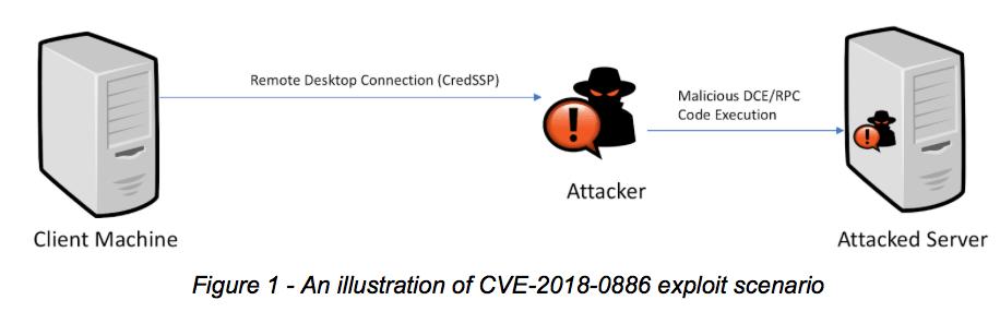 Quá trình tấn công thông qual lỗ hổng CredSSP