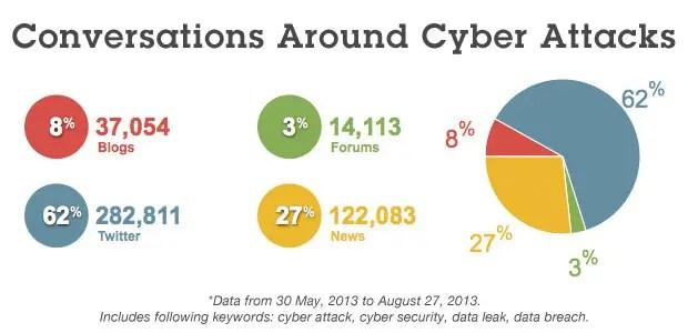 Cyber Security Websites