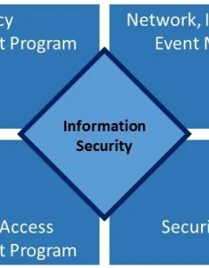 This describes the four core programs within security in  structure also program and organization rh securityintelligence