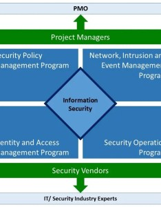 This describes the complete  security organization including programs and mechanisms to engage also program structure rh securityintelligence