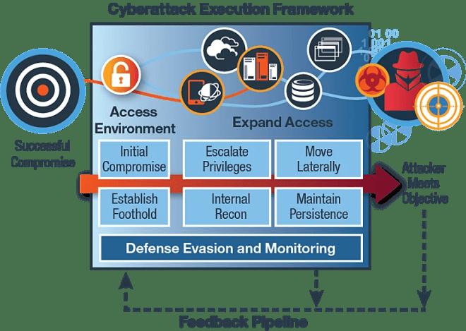 IBM IRIS Cyberattack Preparation Framework — Schematic View