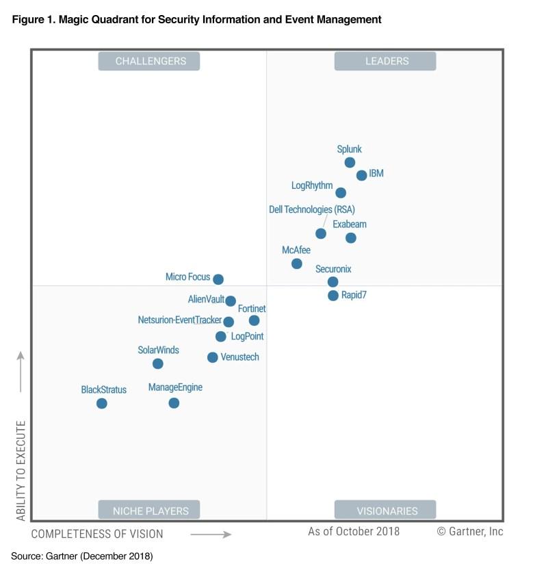 IBM is a leader in the 2018 Gartner Magic Quadrant for SIEM