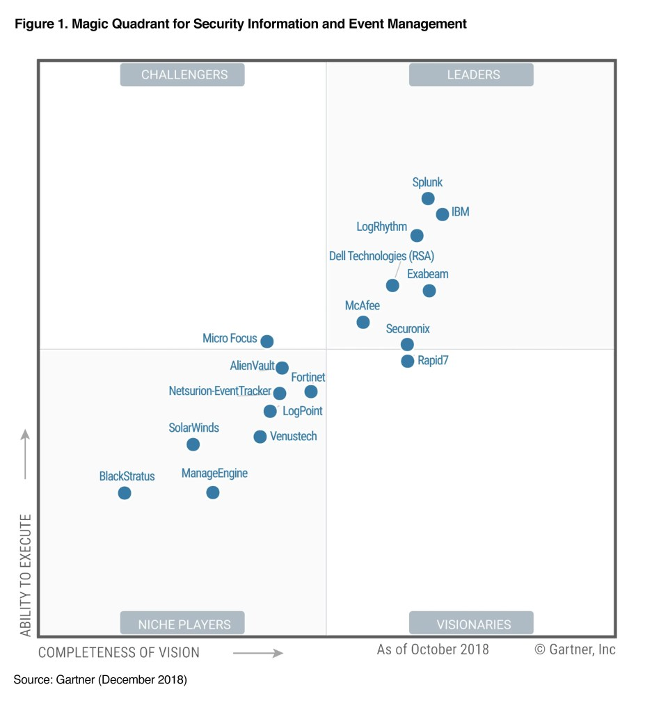 IBM is a leader in the 2018 Gartner Magic Quadrant for SIEM