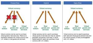 Virtual Currencies - GAO