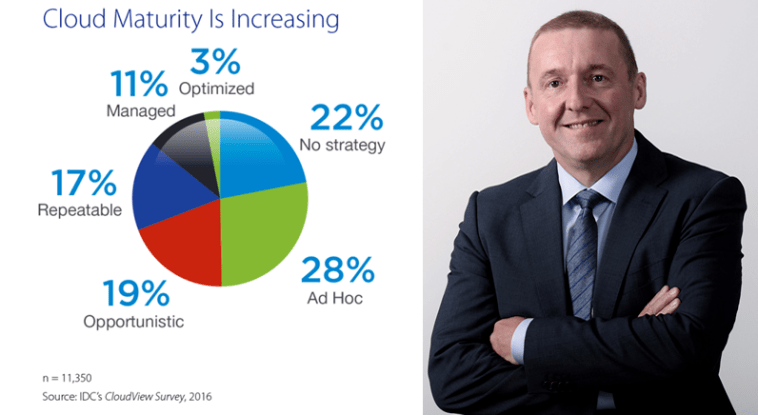 Cisco-Sponsored study finds Cloud Adoption is going mainstream