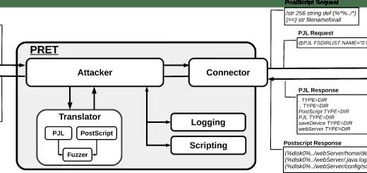 sqlmap web gui,sqlmap tutorial,sqlmap tamper data,sqlmap
