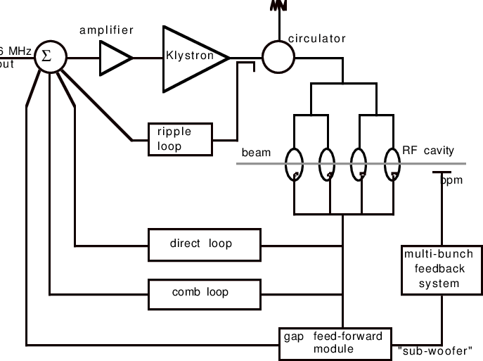 tumbleRF: unified fuzzing framework for low-level RF and
