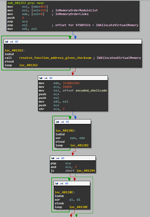 IDA view: shellcode decoding (part 1)