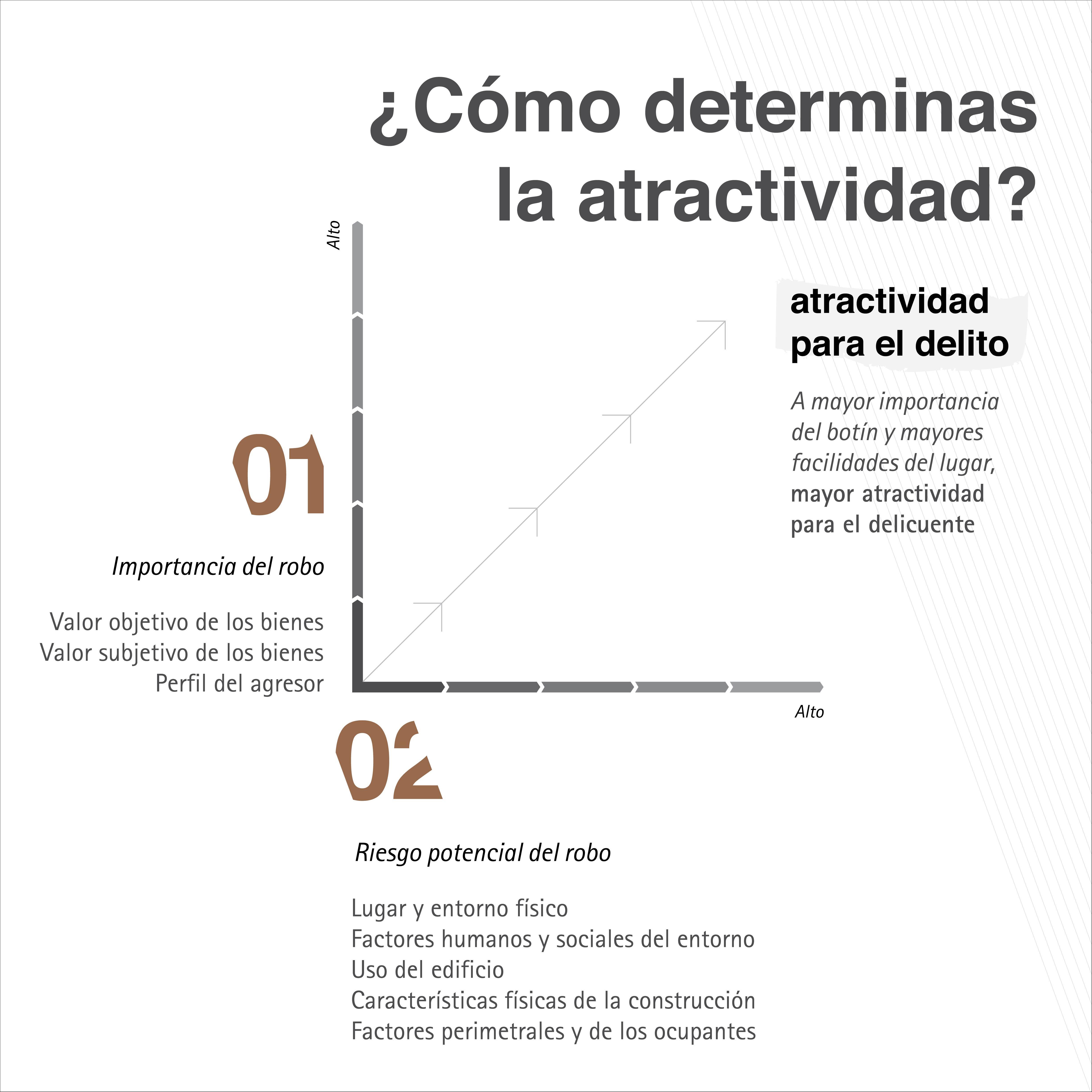 Gráfico atractividad contra el robo by Ángel Olleros