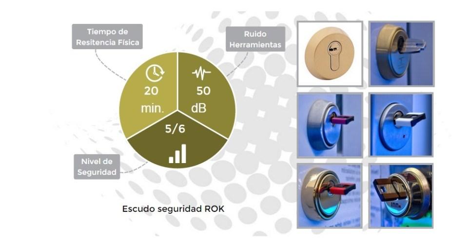 5 niveles seguridad contra el robo by securitypointmadrid