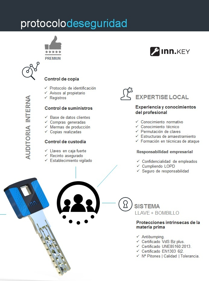 Protocolo de seguridad de llaves anti bumping INN Solutions