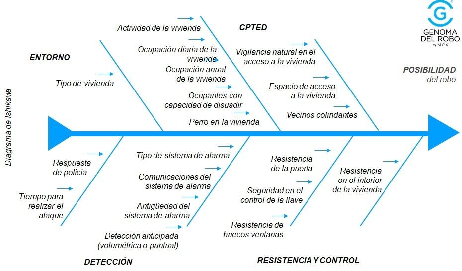 Diagrama de posibilidad de robo_genoma-del-robo
