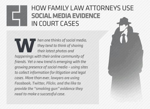 Divorce Cases utilize Social Media