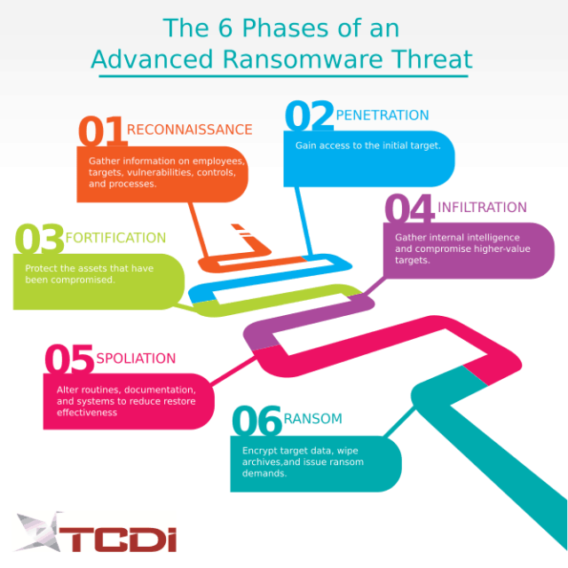 6 Phases of an Advanced Ransomware Threat