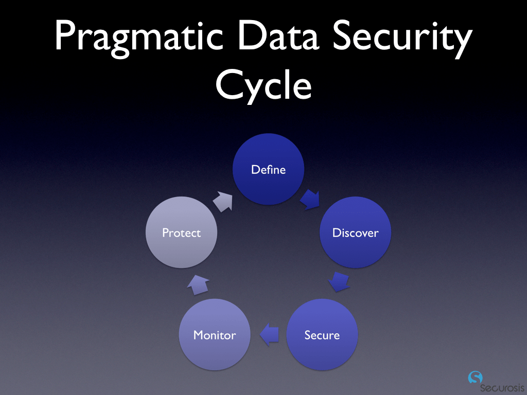 What Data Security