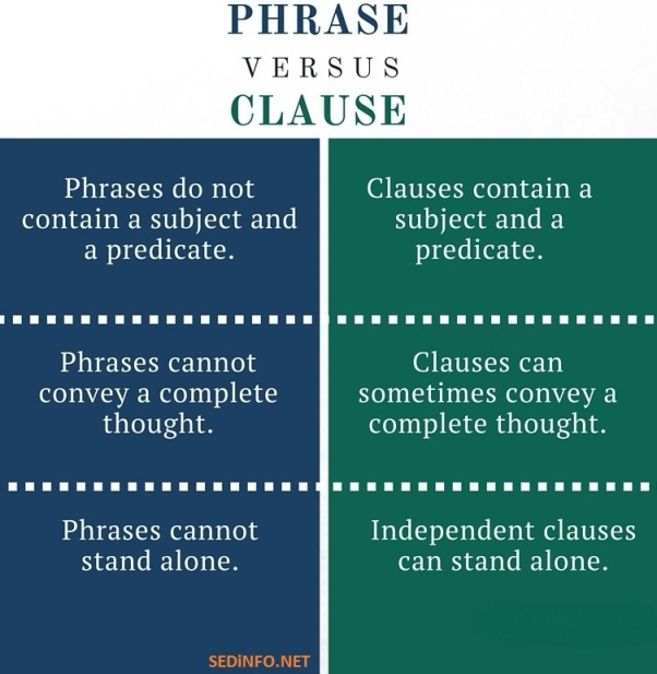 Difference between Phrase and Clause