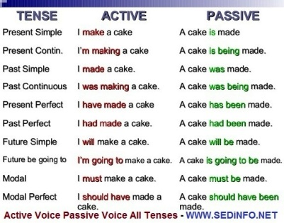 Active and Passive Voice – Change of Voice - All Tenses – Rules