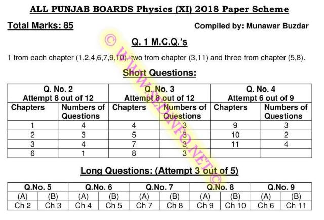 F.Sc-Part-1-Physics-Scheme-of-Study