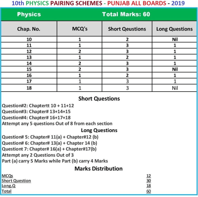 10th-Physics-Pairing-Scheme-2019