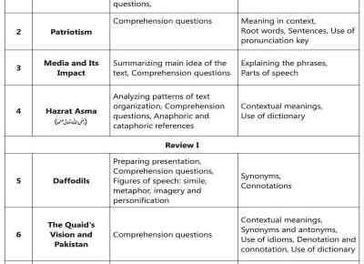 9th-class-English-textbook-contents-page-1