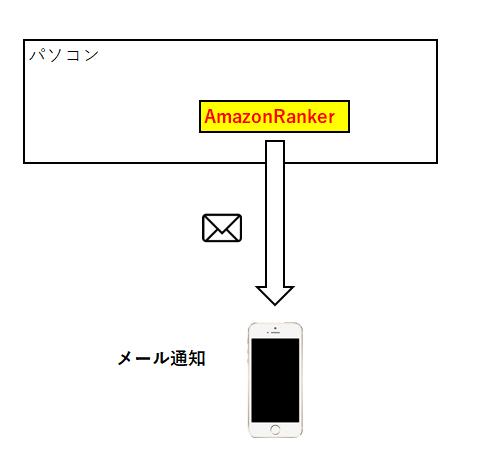 せどりツール「AmazonRanker」