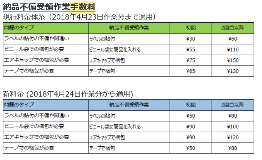 納品不備受領作業手数料の変更