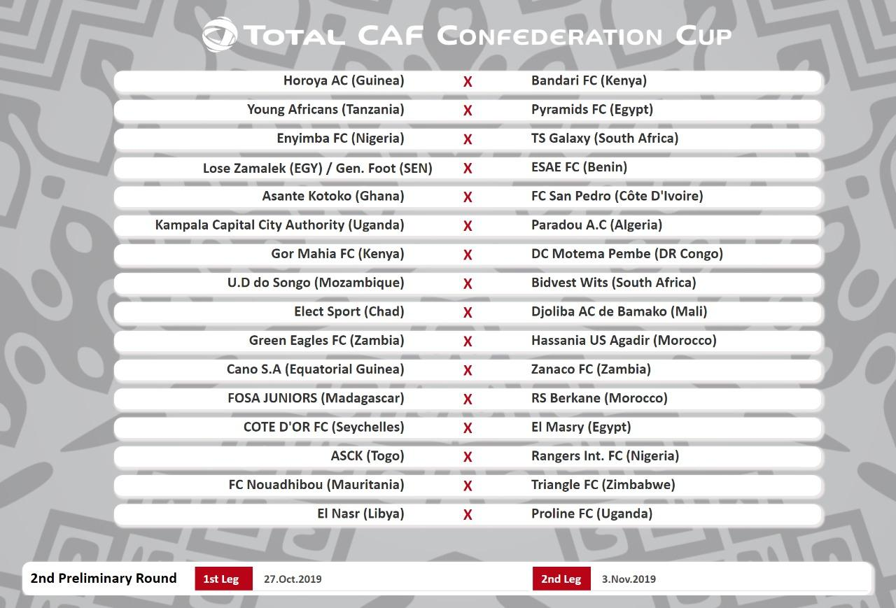 Confederation Cup draw revealed