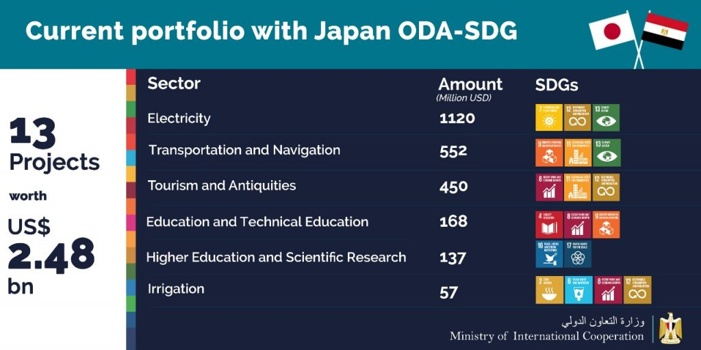 Current Portfolio of Japan in Egypt