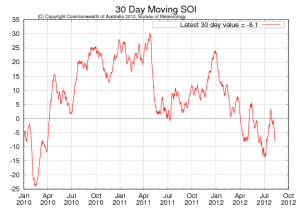 SOI graph from BOM 20120814