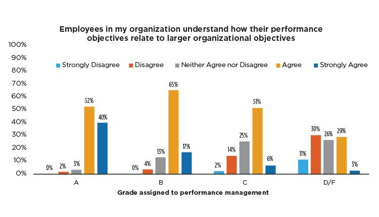 Survey participants were asked to rate their organization's performance management on several facets. While the survey identified that most companies are doing a good job of aligning goals with performance expectations, some participants identified that they could be challenged further. Source: Purdue University Center for Food and Agricultural Business.