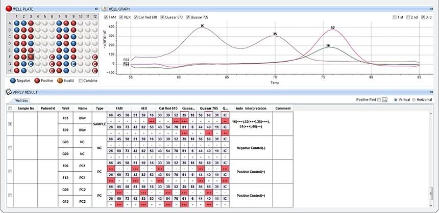 Anyplex II HPV28 Detection Seegene Brazil