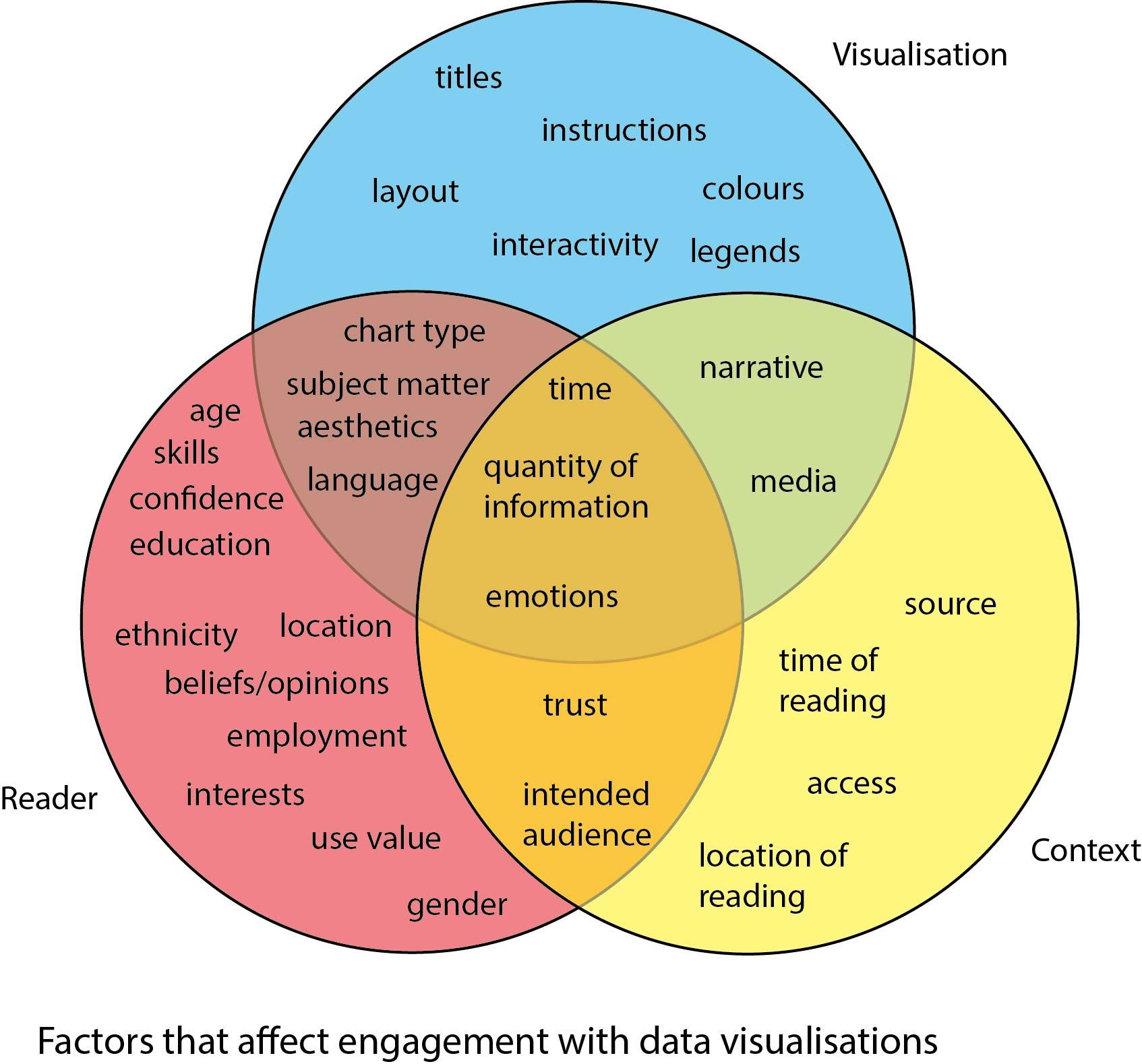 hight resolution of venn factors engagement