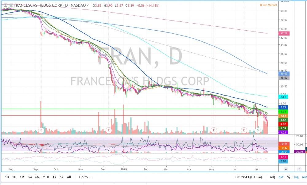 FRAN daily chart