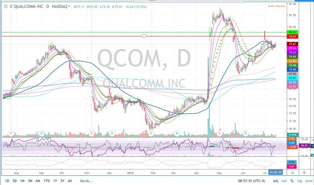 QCOM daily chart