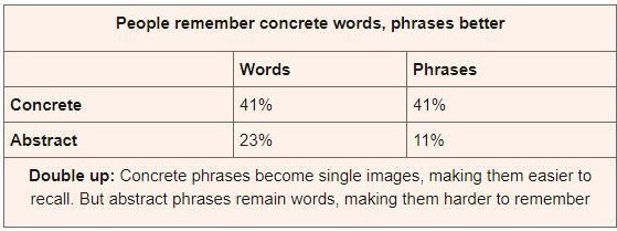 People remember concrete phrases better chart