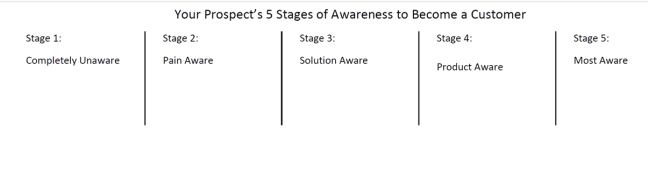 Marketing's 5 Stages of Awareness to become a customer chart simplified