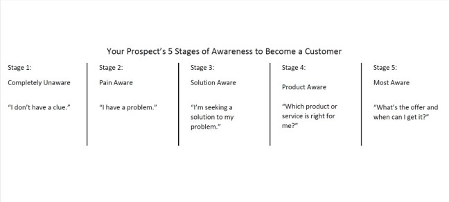 Marketing's 5 Stages of Awareness to become a customer chart