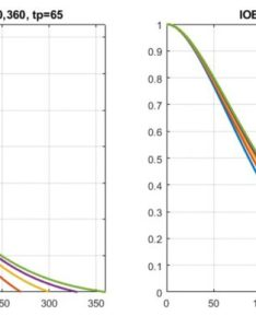 also exponential insulin curves fiasp  see my cgm rh seemycgm