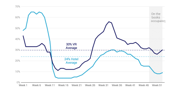 The state of global hospitality: vacation rental & hotel data