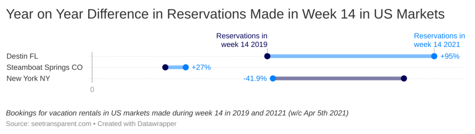 US Vacation Rentals Summer 2021 demand Outlook reservations