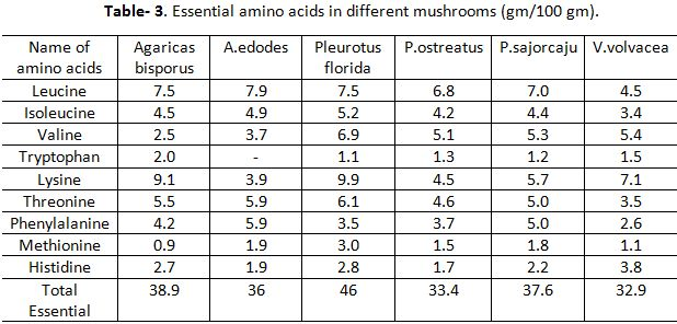 Nutritional and Medicinal Value of Mushroom