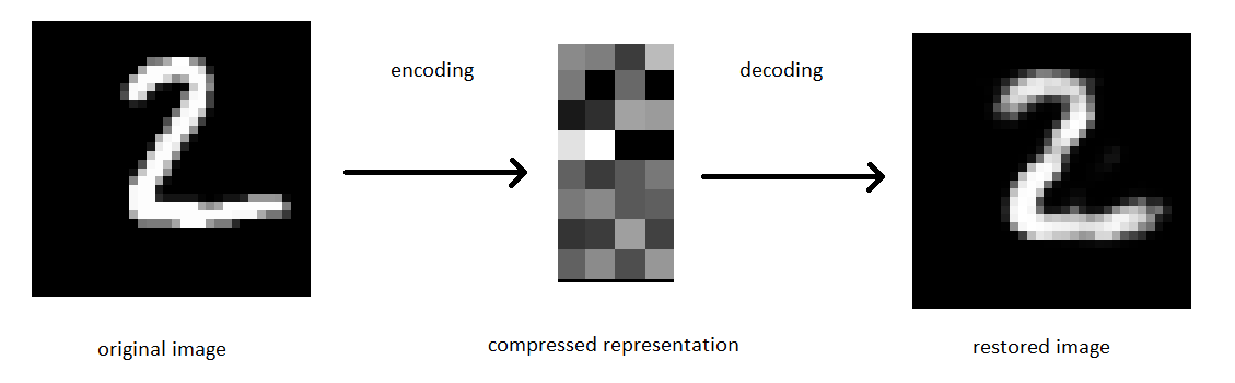 Autoencoder: Neural Networks As A Unsupervised Learning
