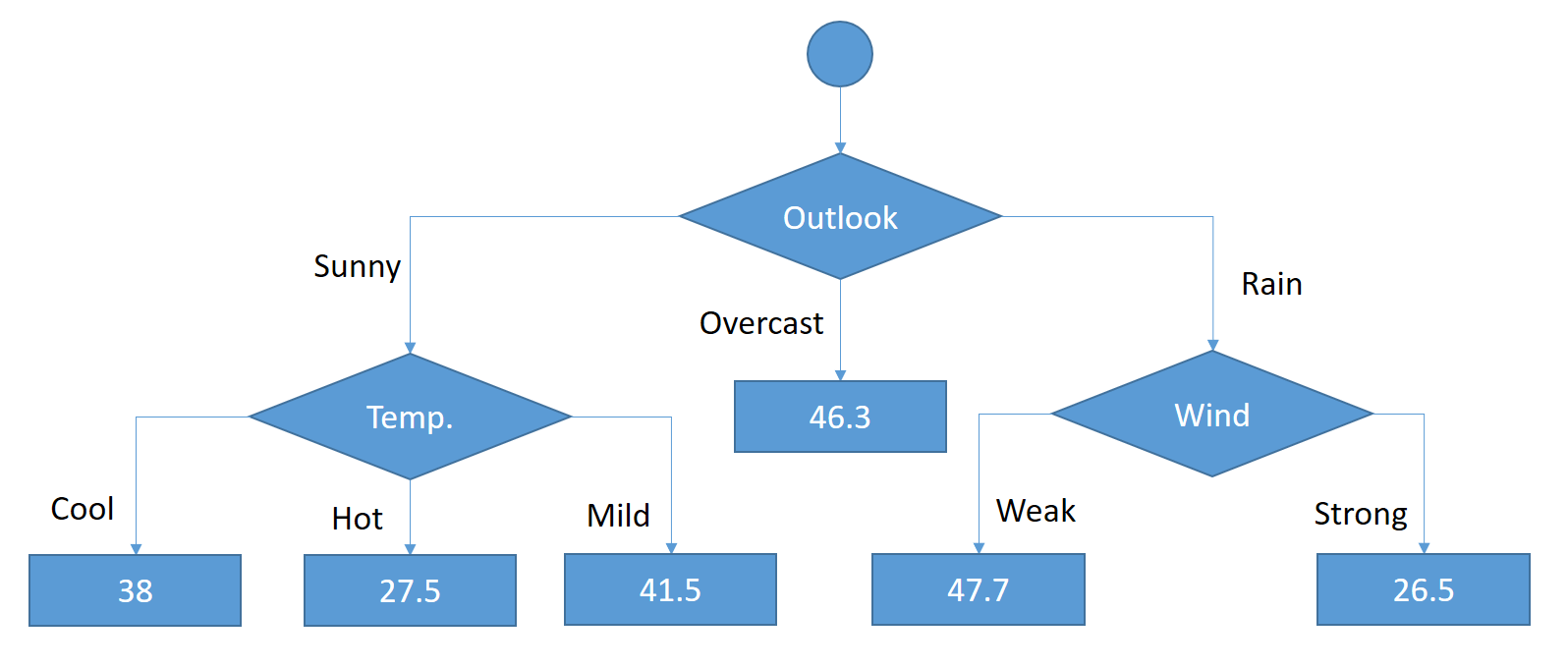 A Step by Step Gradient Boosting Decision Tree Example