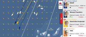 Die Spitzenboote haben die Kanaren zu passieren. Der Angriff  von Vincent Riou als westliches Schiff ist bisher gescheitert.