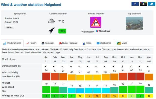 Wind Statistik Helgoland