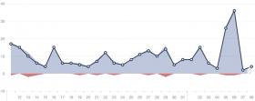 Bentes Facebook Statistik: Stetig aufwärts. @facebook screenshot