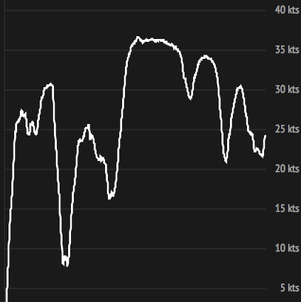 Der bisherige Speed-Verlauf des Rekordversuchs von IDEC