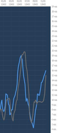 Das Auf und Ab der Speedkuve im Vergleich des Spitzen-Duos